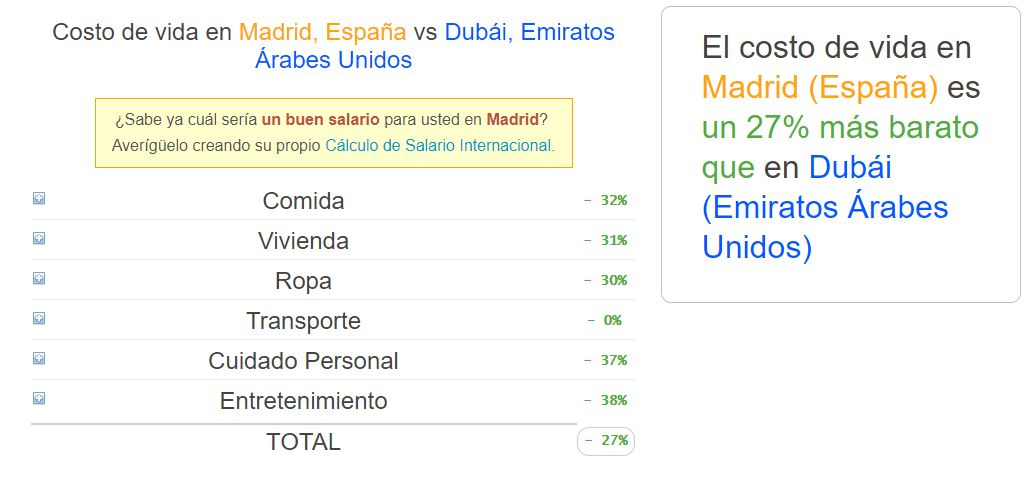 Coste de vida España (Madrid) vs Dubái.