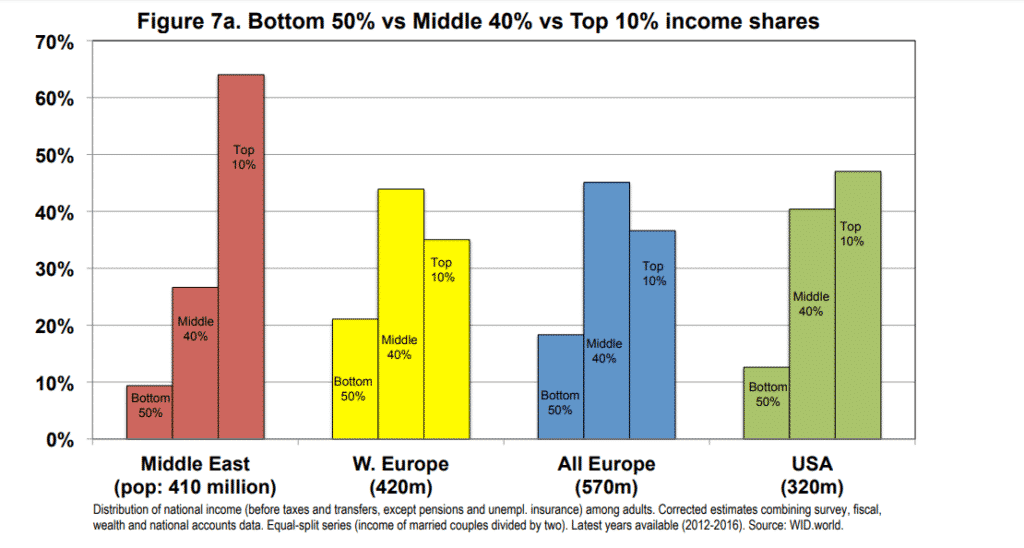 Distribución salarios Oriente Medio