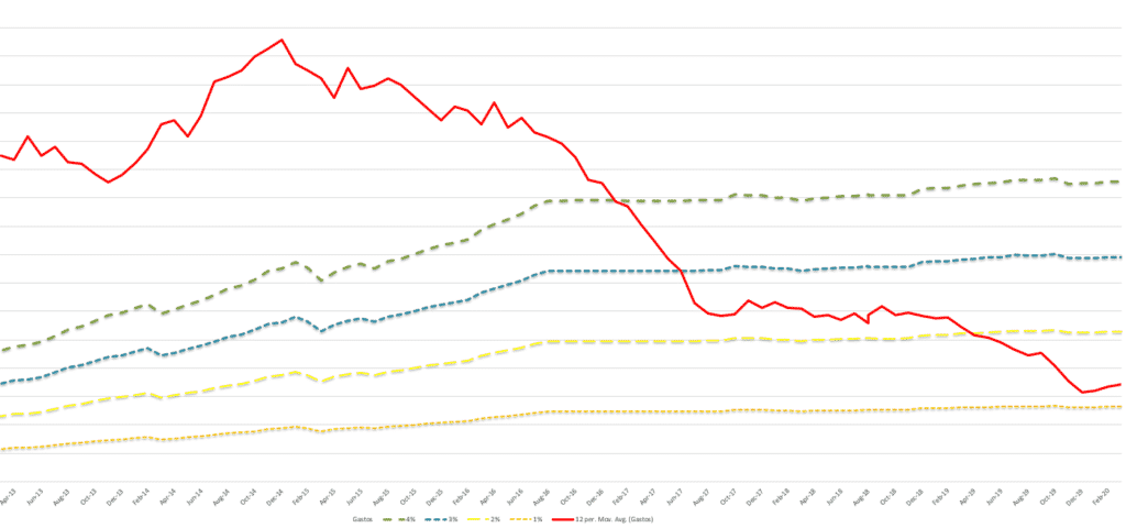 Media movil gastos vs 4%